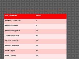 Протокол шахматного турнира №1 Имя,Фамилия Место АртемийСуховерков 1 АндрейМа