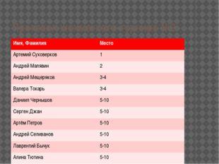 Протокол шахматного турнира №2 Имя, Фамилия Место АртемийСуховерков 1 Андрей