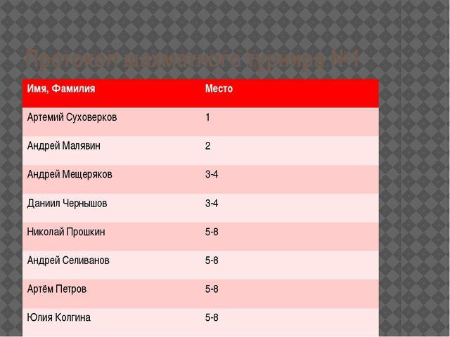 Протокол шахматного турнира №1 Имя,Фамилия Место АртемийСуховерков 1 АндрейМа...