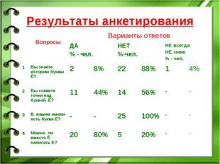 Результаты анкетирования  ВопросыВарианты ответов ДА % - чел.НЕТ %-чел.Н