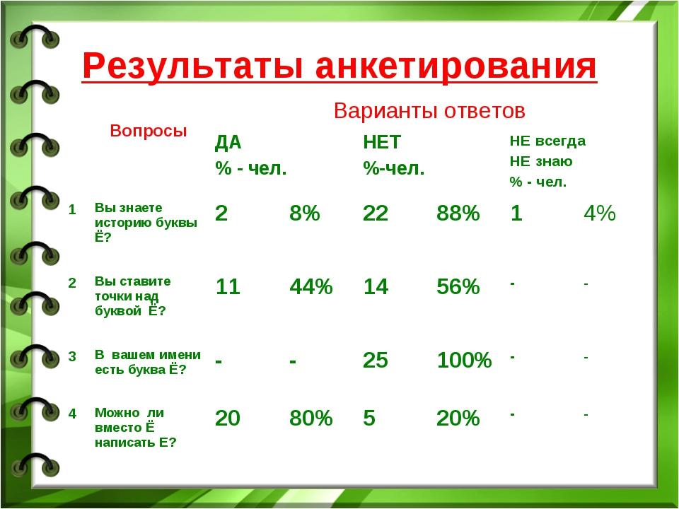 Результаты анкетирования  ВопросыВарианты ответов ДА % - чел.НЕТ %-чел.Н...