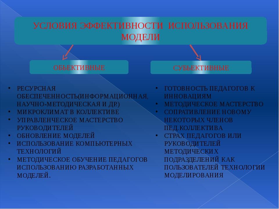 УСЛОВИЯ ЭФФЕКТИВНОСТИ ИСПОЛЬЗОВАНИЯ МОДЕЛИ ОБЬЕКТИВНЫЕ СУБЬЕКТИВНЫЕ РЕСУРСНАЯ...