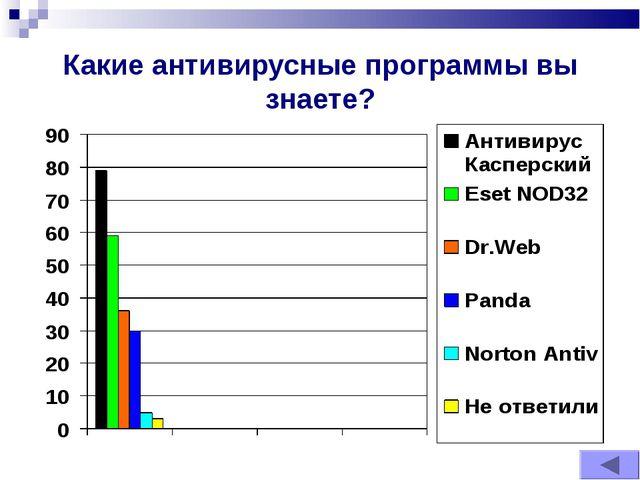 Какие антивирусные программы вы знаете?