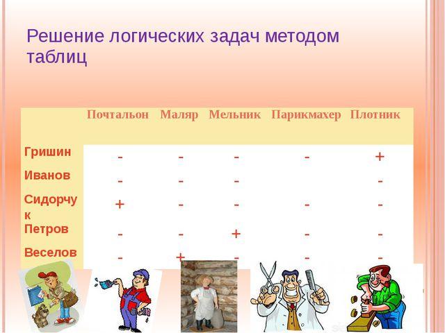 Решение логических задач методом таблиц Почтальон Маляр Мельник Парикмахер Пл...