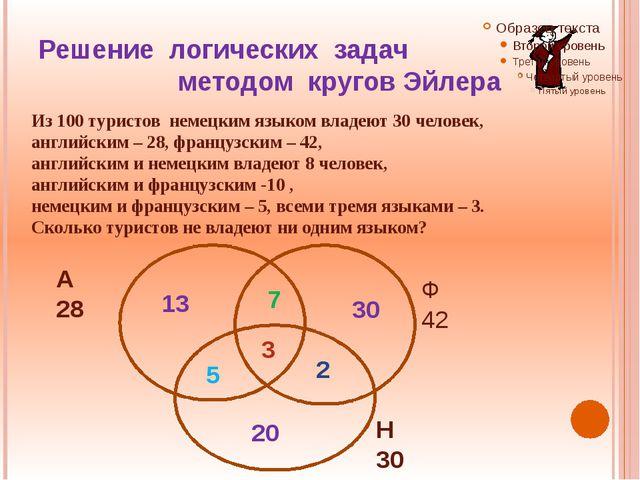 Решение логических задач методом кругов Эйлера Из 100 туристов немецким языко...