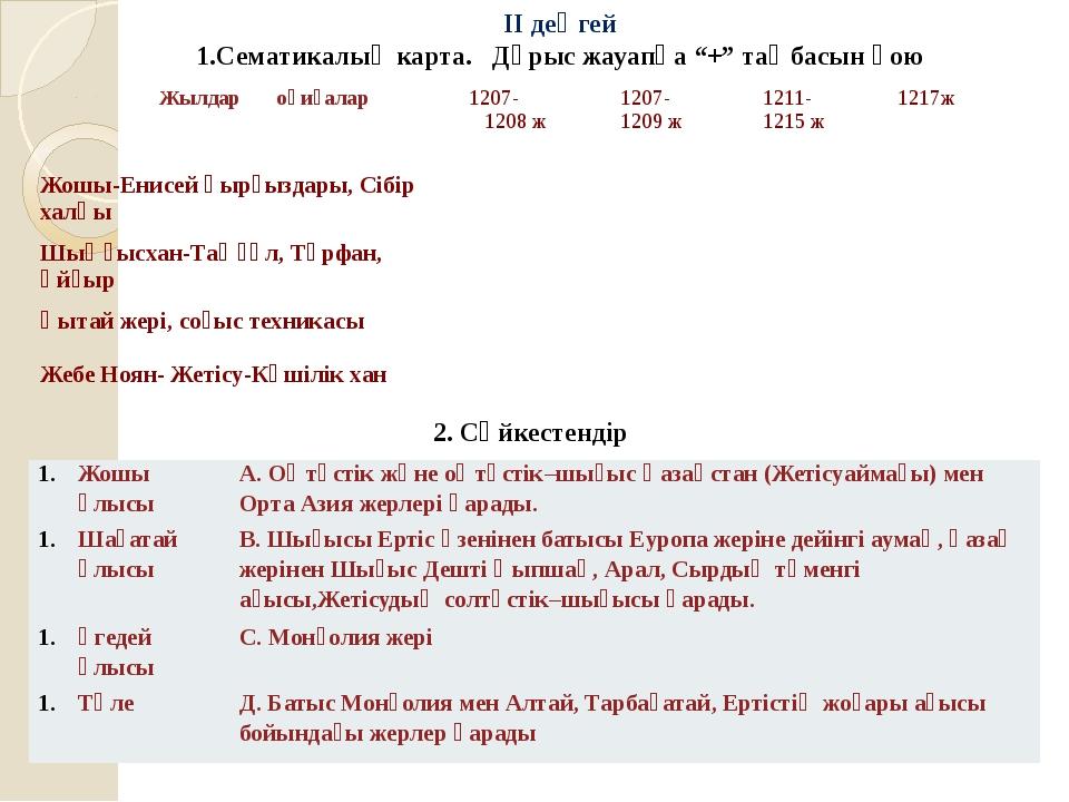 ІІІ деңгей. Жаулап алудың зардаптары. Жауабын жаз 1. 2. 3. 4. 5. 1-3 сұрақтар...
