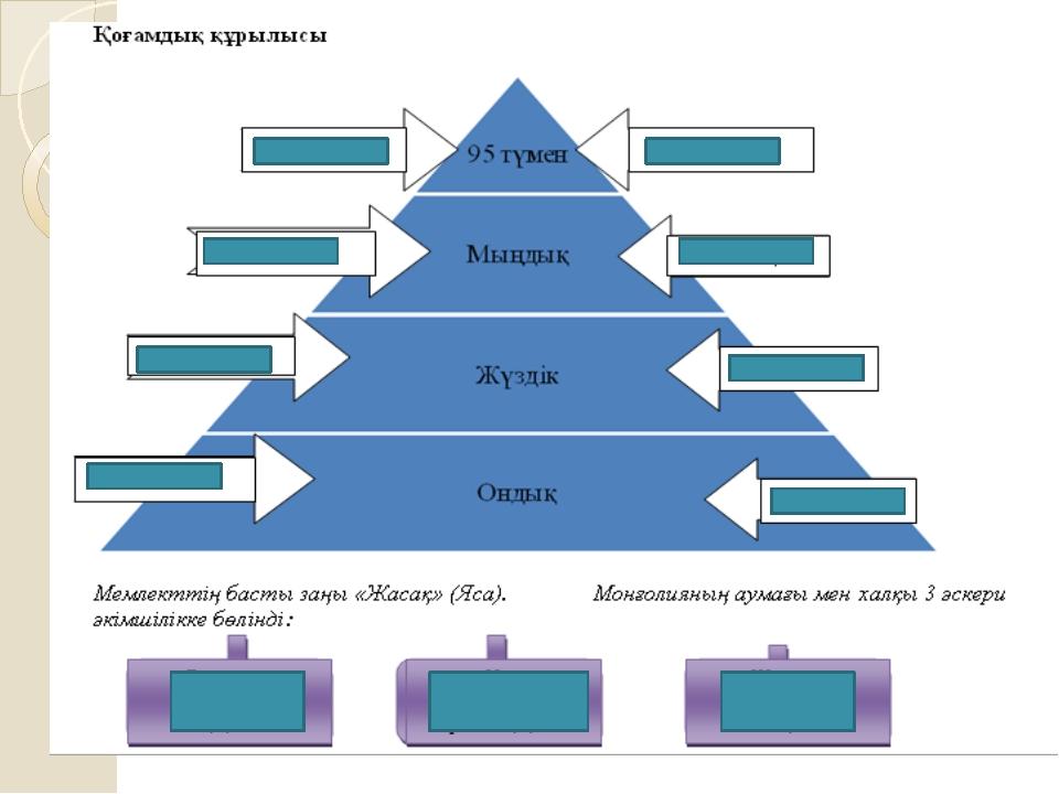 Шыңғысхан Найман, керей, Жалайыр 1207 – 1208 жж Жошы Енисей қырғыздары, Сібі...