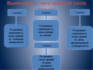 Выясним от чего зависит сила трения 1 группа 2 группа 3 группа 4 группа Устан