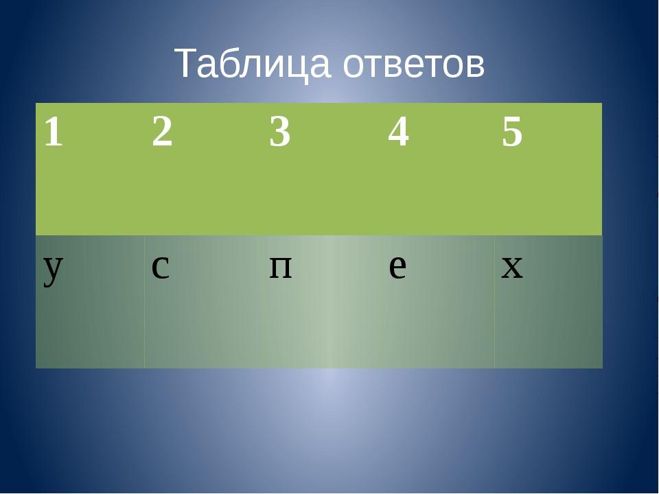Таблица ответов 1 2 3 4 5 у с п е х