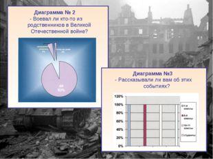 Диаграмма № 2 - Воевал ли кто-то из родственников в Великой Отечественной во