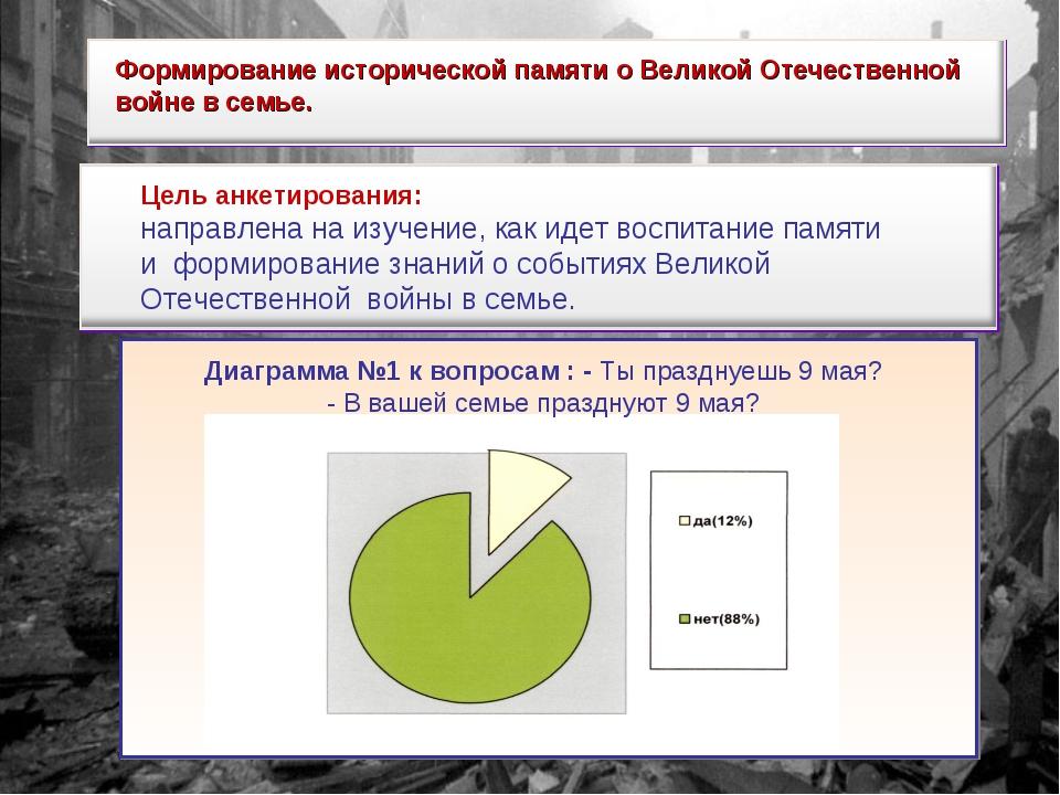 Формирование исторической памяти о Великой Отечественной войне в семье. Цель...