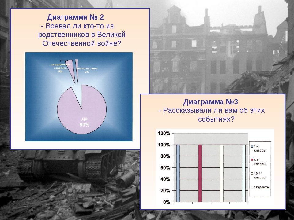 Диаграмма № 2 - Воевал ли кто-то из родственников в Великой Отечественной во...