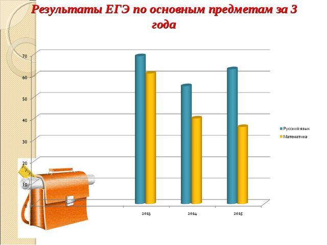 Результаты ЕГЭ по основным предметам за 3 года