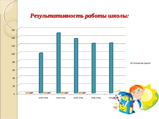Результативность работы школы: