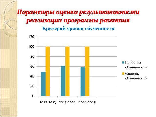 Параметры оценки результативности реализации программы развития Критерий уров...
