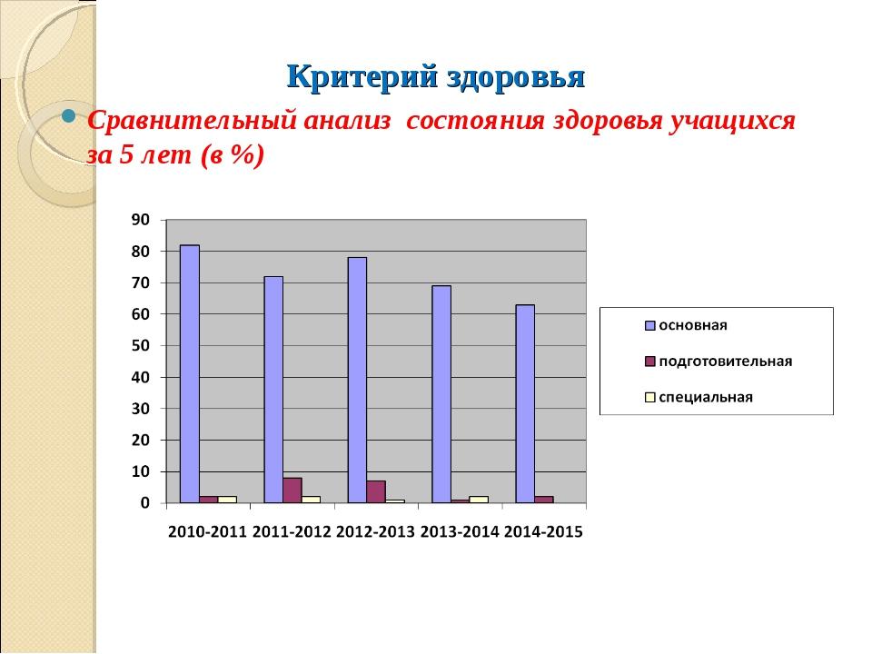 Критерий здоровья Сравнительный анализ состояния здоровья учащихся за 5 лет (...