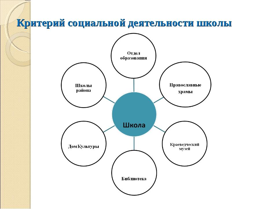 Критерий социальной деятельности школы