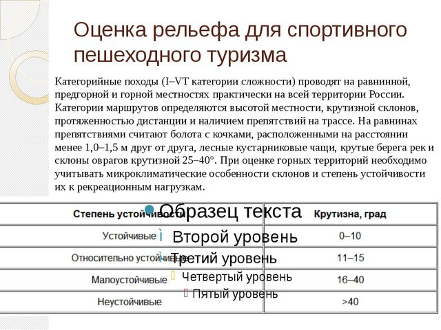 Оценка рельефа для спортивного пешеходного туризма Категорийные походы (I–VT...