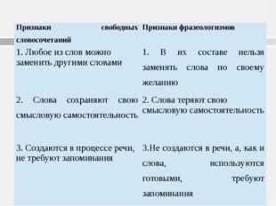 Признаки свободных словосочетаний Признаки фразеологизмов 1. Любое из слов мо