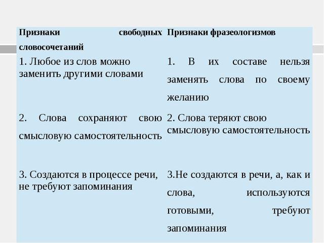 Признаки свободных словосочетаний Признаки фразеологизмов 1. Любое из слов мо...