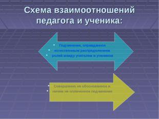 Схема взаимоотношений педагога и ученика: Подчинение, оправданное естественны