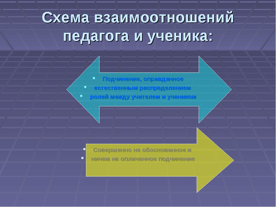 Схема взаимоотношений педагога и ученика: Подчинение, оправданное естественны...