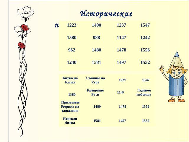 Исторические пятнашки 1223148012371547 138098811471242 962148014781...
