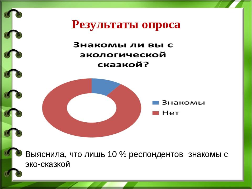 Результаты опроса Выяснила, что лишь 10 % респондентов знакомы с эко-сказкой