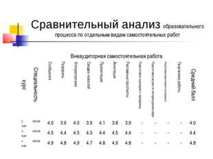 Сравнительный анализ образовательного процесса по отдельным видам самостоятел
