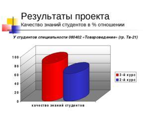Результаты проекта Качество знаний студентов в % отношении У студентов специа