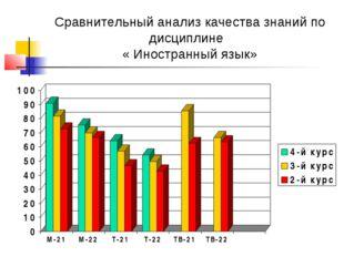 Сравнительный анализ качества знаний по дисциплине « Иностранный язык»