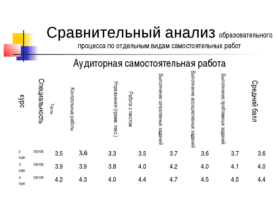 Сравнительный анализ образовательного процесса по отдельным видам самостоятел...