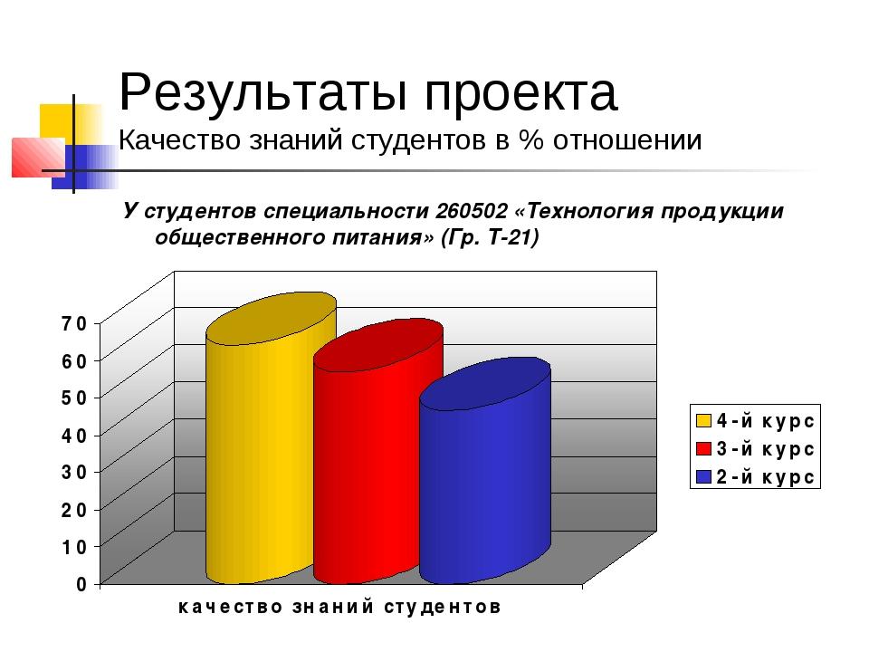Результаты проекта Качество знаний студентов в % отношении У студентов специа...
