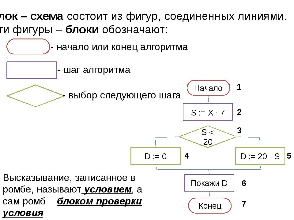 Начало Конец 1 2 3 4 5 6 7 Блок – схема состоит из фигур, соединенных линиями...