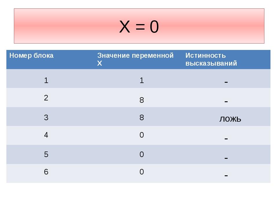 Х = 0 1 1 - 2 8 - 3 8 ложь 4 0 - 5 0 - 6 0 - Номерблока Значение переменнойX...