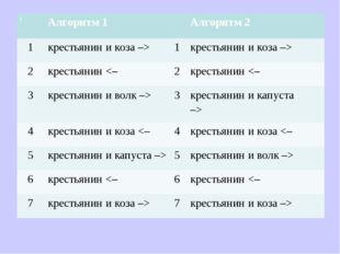 1 Алгоритм 1Алгоритм 2 1крестьянин и коза –>1крестьянин и коза –>