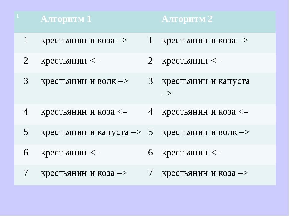 1 Алгоритм 1Алгоритм 2 1крестьянин и коза –>1крестьянин и коза –>...