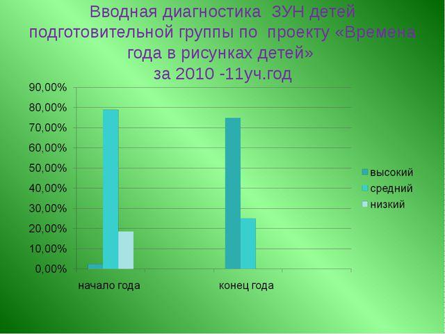 Вводная диагностика ЗУН детей подготовительной группы по проекту «Времена год...