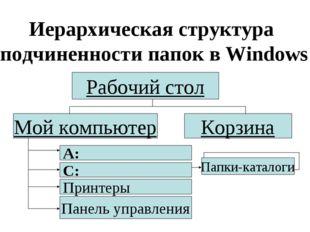 Иерархическая структура подчиненности папок в Windows