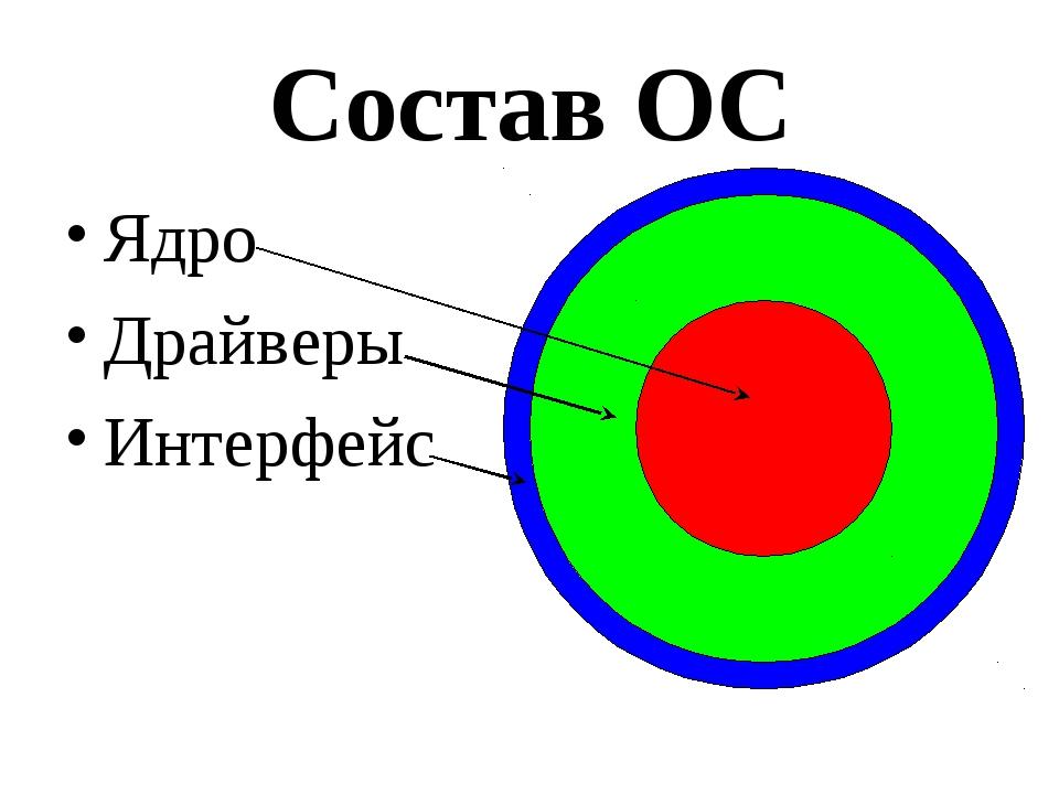 Состав ОС Ядро Драйверы Интерфейс