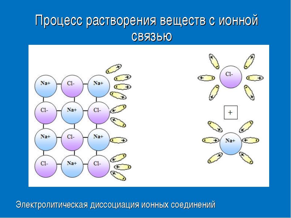 Процесс растворения веществ с ионной связью Электролитическая диссоциация ион...