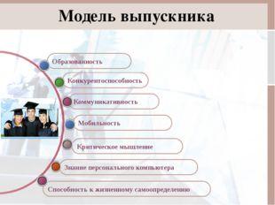 Образованность Способность к жизненному самоопределению Модель выпускника Зна