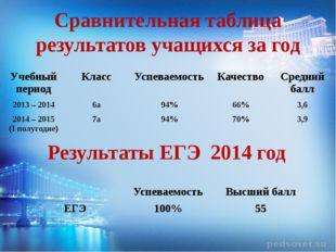 Сравнительная таблица результатов учащихся за год Результаты ЕГЭ 2014 год Уче