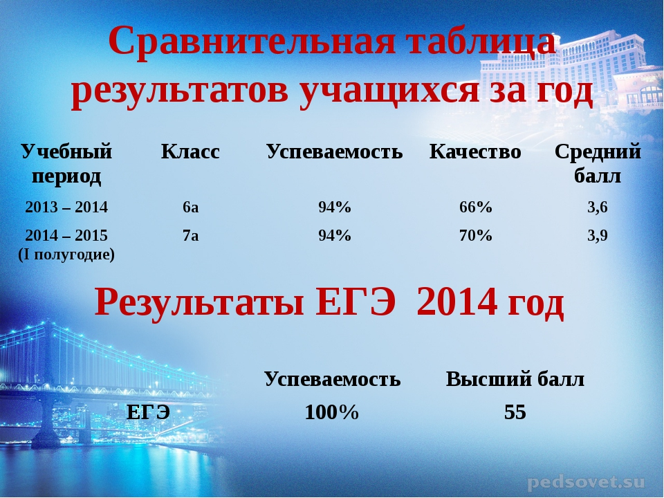 Сравнительная таблица результатов учащихся за год Результаты ЕГЭ 2014 год Уче...