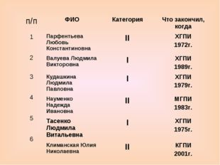 ФИОКатегорияЧто закончил, когда Парфентьева Любовь КонстантиновнаIIХГПИ 1