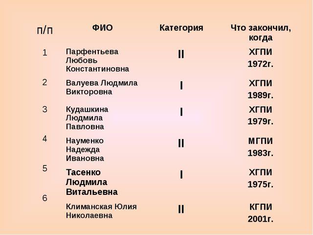 ФИОКатегорияЧто закончил, когда Парфентьева Любовь КонстантиновнаIIХГПИ 1...