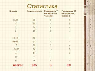 Статистика КлассыКол-во человекРодившиеся 7 числа(кол-во человек)Родившиес