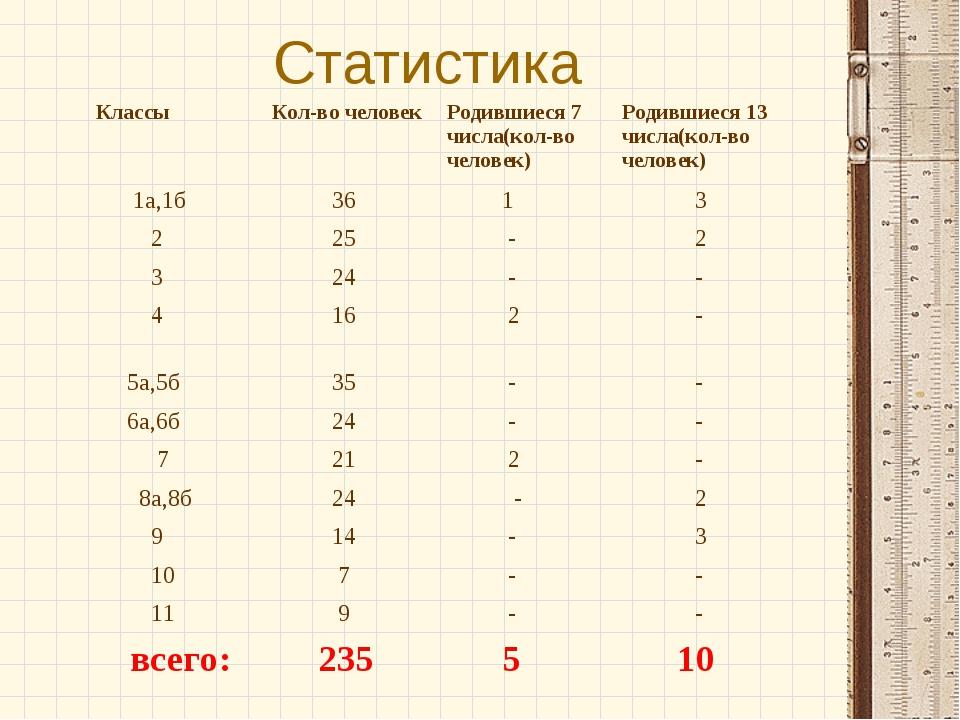 Статистика КлассыКол-во человекРодившиеся 7 числа(кол-во человек)Родившиес...