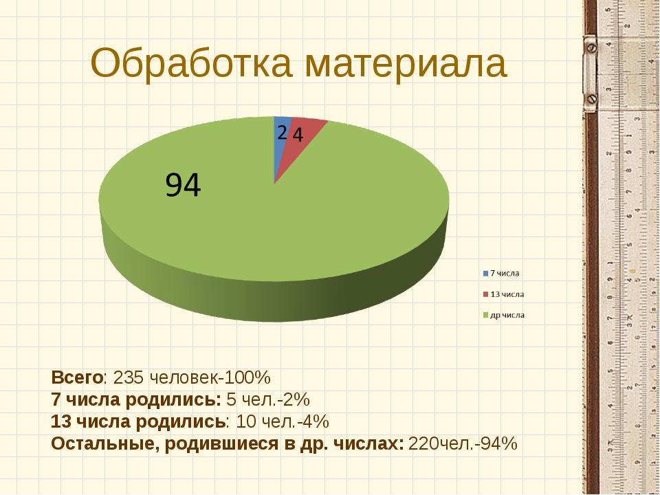 Обработка материала Всего: 235 человек-100% 7 числа родились: 5 чел.-2% 13 чи...