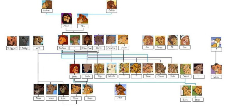 F:\семья\The_Lion_King_Family_Tree_by_LiseyandKittyMoofinz[1].jpg